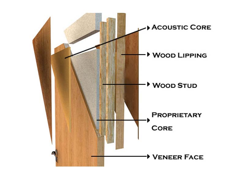 Acoustic Wooden Doors  sc 1 st  TEKMARK International wooden doors in uae | wooden doors in dubai & Acoustic Wooden Doors | wooden doors in uae | wooden doors in dubai ...